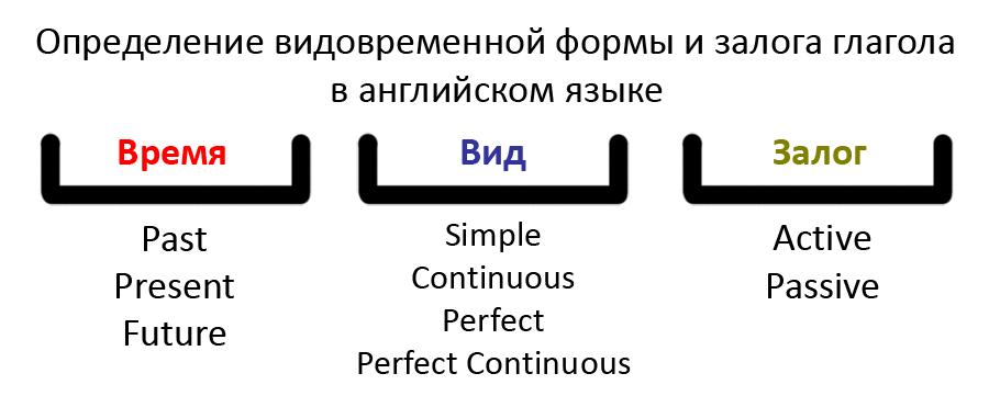 Определение видовременной формы и залога глагола в английском яыке