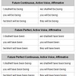 Скачать таблицу всех форм глагола to be - быть в английском языке.