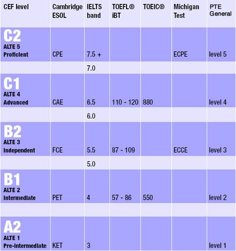 Шкала соотнесения результатов IELTS и TOEFL