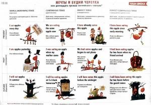 Таблица всех английских времен для детей с червяком