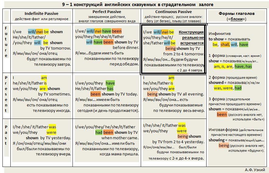 Таблица форм пассивного залога в английском языке