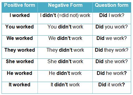 past simple примеры и правила
