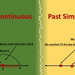 сравнение past simple и continuous