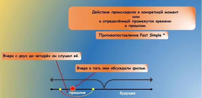 место past continuous в системе английских времен