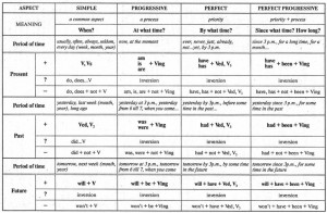 Таблица английских времен